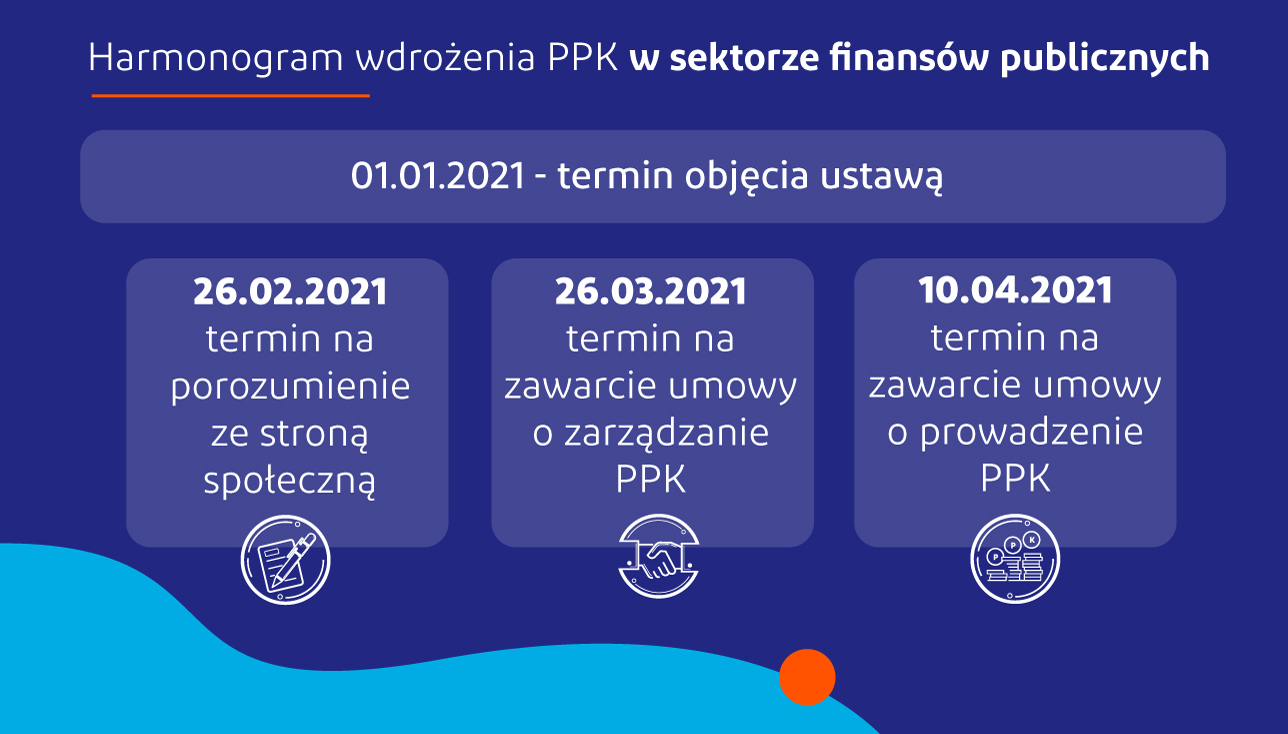 Przetwarzanie danych w PPK